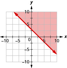 This figure has the graph of a straight line on the x y-coordinate plane. The x and y axes run from negative 10 to 10. A line is drawn through the points (0, 3), (1, 2), and (3, 0). The line divides the x y-coordinate plane into two halves. The line and the top right half are shaded red to indicate that this is where the solutions of the inequality are.