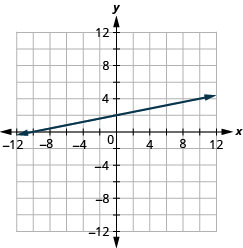 The figure shows a straight line on the x y- coordinate plane. The x- axis of the plane runs from negative 12 to 12. The y- axis of the planes runs from negative 12 to 12. The line graphed is negative x plus 5 y equals 10.