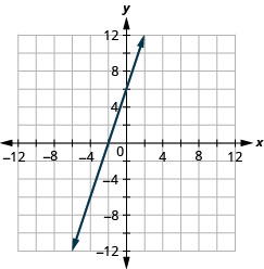 The figure shows a straight line graphed on the x y-coordinate plane. The x and y axes run from negative 12 to 12. The line goes through the points (negative 2, 0), (negative 1, 3), and (0, 6).