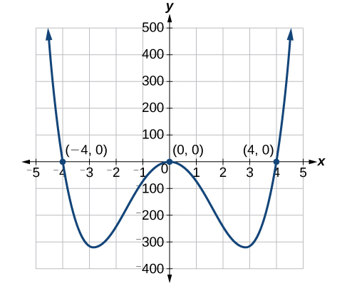 Coordinate plane with the x-axis ranging from negative 5 to 5 and the y-axis ranging from negative 400 to 500 in intervals of 100. The function five times x to the fourth power minus eighty x squared equals zero is graphed along with the points (negative 4,0), (0,0), and (4,0).