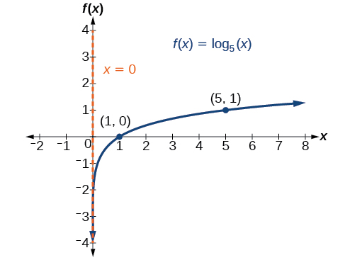 Graph of f(x)=log_5(x) with labeled points at (1, 0) and (5, 1). The y-axis is the asymptote.