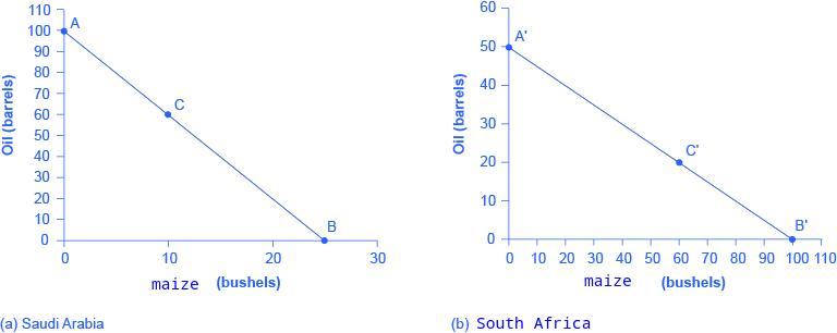 Derived copy of Absolute and Comparative Advantage