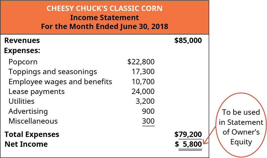 Cheesy Chuck's Classic Corn, Income Statement, For the Month Ended June 30, 2018. Revenues $85,000, less Expenses: Popcorn 22,800, Toppings and seasonings 17,300, Employee wages and benefits 10,700, Lease payments 24,000, Utilities 3,200, Advertising 900, Miscellaneous 300 for Total Expenses 79,200 equaling Net Income $5,800. This Net Income figure will be used in the Statement of Owner's Equity.