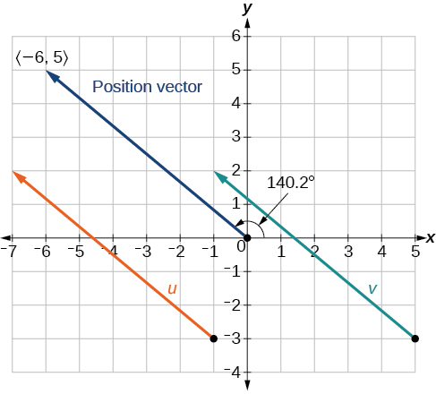 Plot of the two given vectors their same position vector.