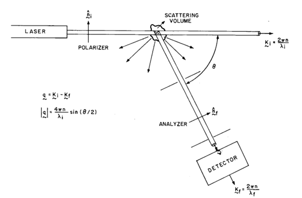 A schematic representation of the light-scattering experiment