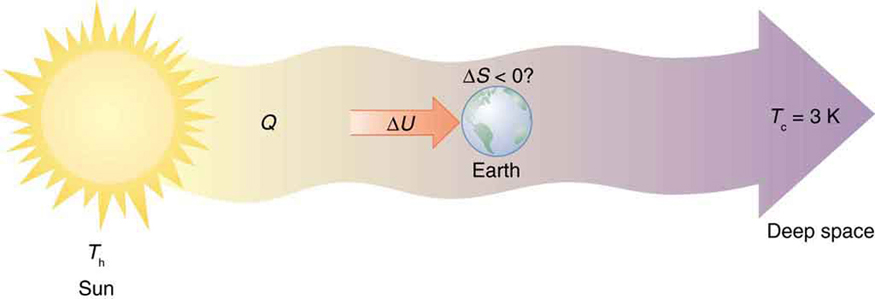 The figure shows the schematic diagram for heat transfer from the Sun into deep space. The picture of the Sun is shown at the left most end of the diagram. The temperature of the Sun is marked as T sub h. The heat Q is shown to flow as a bold arrow pointing till the right end of the diagram which is labeled as deep space. The temperature here is shown as T sub c equals three Kelvin. The Earth is shown as a sphere at the middle of this bold arrow stream between Sun and deep space. The Earth is shown to receive an internal energy delta U. The change in entropy of Earth delta S is shown to be less than zero with a question mark.