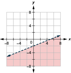 This figure has the graph of a straight line on the x y-coordinate plane. The x and y axes run from negative 10 to 10. A line is drawn through the points (0, negative 2), (5, 0), and (negative 5, negative 4). The line divides the x y-coordinate plane into two halves. The line and the bottom right half are shaded red to indicate that this is where the solutions of the inequality are.