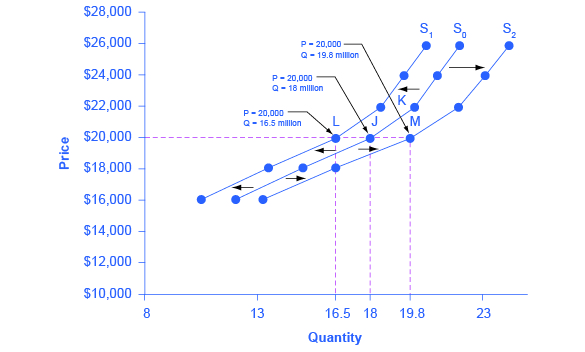 the impact of the supply and demand curve on the real estate market in america The demand curve slopes downward because when home prices rise fewer  people are  the supply and the demand, and they have different effects on  housing prices  during the us mortgage and financial market difficulties  which began.