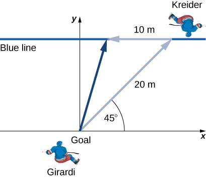 An illustration of the situation described in the problem. The goal and the two ice hockey players are drawn as viewed from above. The goal and Girardi are at the origin of an x y coordinate system. A gray arrow representing 20 meters at 45 degrees from the positive x direction is shown, with Kreider drawn near the tip of the arrow. A blue line, parallel to the x axis, is also drawn at the tip of this arrow. A second gray arrow is shown starting at the Kreider's location, pointing horizontally to the left, and representing a distance of 10 meters. A dark blue arrow is drawn from the goal at the origin to the tip of the second, 10 meter, gray arrow.