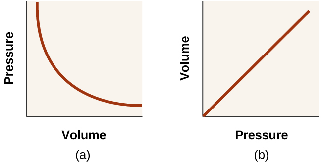 relationship between pressure and volume graph