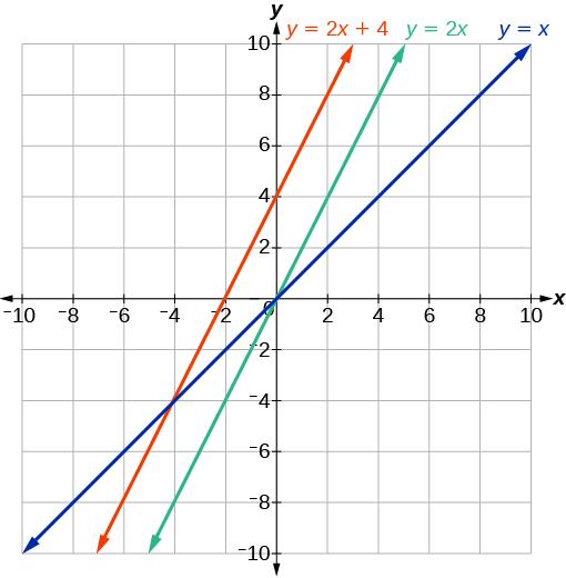 This graph shows three functions on an x, y coordinate plane. One shows an increasing function y = x that passes through points (0, 0) and (2, 2). A second shows an increasing function y = 2 times x that passes through the points (0, 0) and (2, 4). The third is an increasing function y = 2 times x plus 4 and passes through the points (0, 4) and (2, 8).
