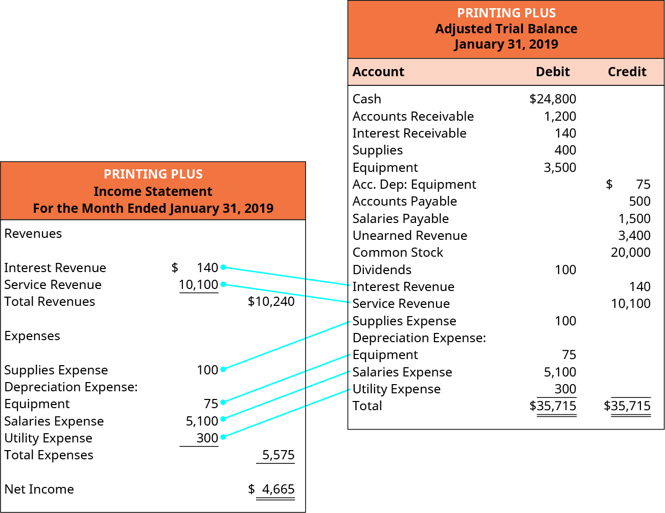 Printing Plus, Income Statement, For the Month Ended January 31, 2019. Revenues: Interest Revenue $140; Service Revenue 10,100; Total Revenues $10,240. Expenses: Supplies Expense 100; Depreciation Expense: Equipment 75; Salaries Expense 5,100; Utility Expense 300; Total Expenses 5,575. Net Income $4,665. The Printing Plus Adjusted Trial Balance at January 31, 2019 is to the right of the Income Statement with lines connecting the Income Statement accounts from the Adjusted Trial Balance to the same accounts on the Income Statement. Printing Plus, Adjusted Trial Balance, January 31, 2019. Debit accounts: Cash $24,800; Accounts Receivable 1,200; Interest Receivable 140; Supplies 400; Equipment; 3,500; Dividends 100; Supplies Expense 100; Equipment 75; Salaries Expense 5,100; Utility Expense 300; Total Debit $35,715. Credit accounts; Equipment $75; Accounts Payable 500; Salaries Payable 1,500; Unearned Revenue 3,400; Common Stock 20,000; Interest Revenue 140; Service Revenue 10,100; Total Credit $35,715.