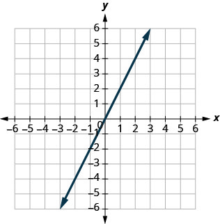 The figure shows a straight line graphed on the x y-coordinate plane. The x and y axes run from negative 8 to 8. The line goes through the points (negative 2, negative 4), (negative 1, negative 2), (0, 0), (1, 2), and (2, 4).