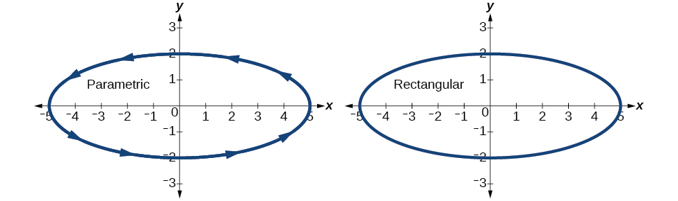 Graph of the given ellipse in parametric and rectangular coordinates - it is the same thing in both images.