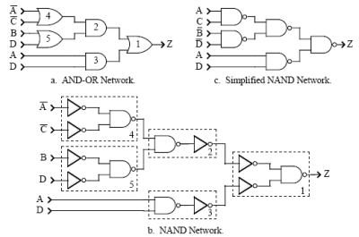 An algorithm to implement a boolean function using only NAND's or