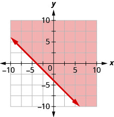 This figure has the graph of a straight line on the x y-coordinate plane. The x and y axes run from negative 10 to 10. A line is drawn through the points (0, negative 4), (negative 2, negative 2), and (negative 4, 0). The line divides the x y-coordinate plane into two halves. The line and the top right half are shaded red to indicate that this is where the solutions of the inequality are.