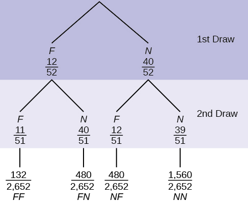 This is a tree diagram with branches showing frequencies of each draw. The first branch shows 2 lines: F 12/52 and N 40/52. The second branch has a set of 2 lines (F 11/52 and N 40/51) for each line of the first branch. Multiply along each line to find FF 121/2652, FN 480/2652, NF 480/2652, and NN 1560/2652.
