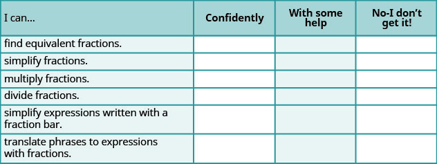 """A table is shown that is made up of four columns and seven rows. The first row reads """"I can…"""" in the first column, """"Confidently"""" in the second column, """"With some help"""" in the third column and """"No – I don't get it"""" in the last column. The next row down in the first column reads """"find equivalent fractions"""", under this reads """"simplify fractions"""", under this reads """"multiply fractions"""", under this reads """"divide fractions"""", under this reads """"Simplify expressions written with a fraction bar"""" and under this reads """"translate phrases to expressions with fractions."""""""