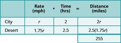 A table with three rows and four columns and an extra cell at the bottom of the fourth column. The first row is a header row and reads from left to right blank, Rate (mph), Time (hrs), and Distance (miles). Below the blank header cell, we have city and desert. Below the rate header cell, we have r and 1.75r. Below the time head cell, we have 2 and 2.5. Below the Distance header cell we have 2r, 2.5 times 1.75r, and 255.