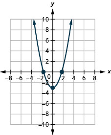 This figure shows an upward-opening parabola on the x y-coordinate plane. It has a vertex of (negative 3, 0) and other points of (negative 1, negative 2) and (1, negative 2).