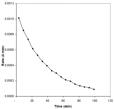 Rate of Decomposition (fig3.png)