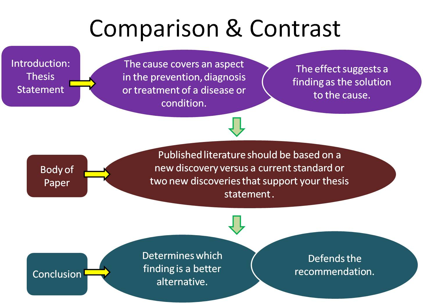 A good thesis statement for a compare/contrast essay