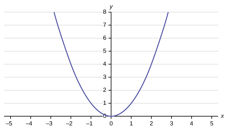 This is a graph of an equation. The x-axis is labeled in intervals of 1 from -5 to 5; the y-axis is labeled in intervals of 1 from 0 - 8. The equation's graph is a parabola, a u-shaped curve that has a minimum value at (0, 0).