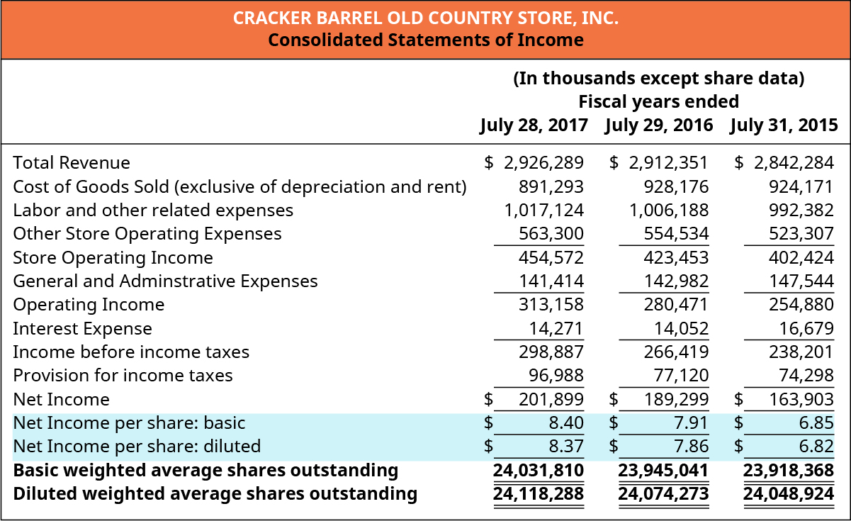Cracker Barrel Old Country Store, Inc. Consolidated Statements of Income (In thousands except share data) Fiscal years ended July 28, 2017, July 29, 2016, and July 31, 2015 (respectively): Total Revenue $2,926,289, 2,912,351, 2,842,284. Less Cost of goods sold (exclusive of depreciation and rent) 891,293, 928,176, 924,171. Less Labor and other related expenses 1,017,124, 1,066,188, 992,382. Less Other store operating expenses 563,300, 554,534, 523,307. Equals Store operating income 454,572, 423,453, 402,424. Less General and administrative expenses 141,414, 142,982, 147,544. Equals Operating income 313,158, 280,471, 254,880. Less Interest expense 14,271, 14,052, 16,679. Equals Income before income taxes, 298,887, 266,419, 238. Less Provision for income taxes 96,988, 77,120, 74,298. Equals Net income 201,899, 189,299, 163,903. Net income per share: basic $8.40, 7.91, 6.85. Net income per share: diluted $8.37, 7.86, 6.82. Basic weighted average shares outstanding 24,031,810, 23,945,041, 23,918,368. Diluted weighted average shares outstanding 24,118,288, 24,074,273, 24,048,924.