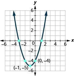 This figure shows an upward-opening parabola on the x y-coordinate plane. It has a vertex of (negative 1, negative 1) and other points of (negative 2, negative 4) and (0, negative 4).