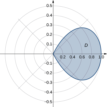 The first/fourth-quadrant petal of the four-petal rose given by r = cos (2 theta) is shown.