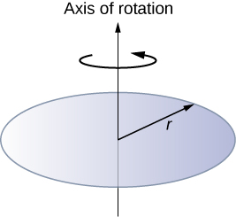 Figure shows a disk of radius r that rotates around an axis that passes through the center.