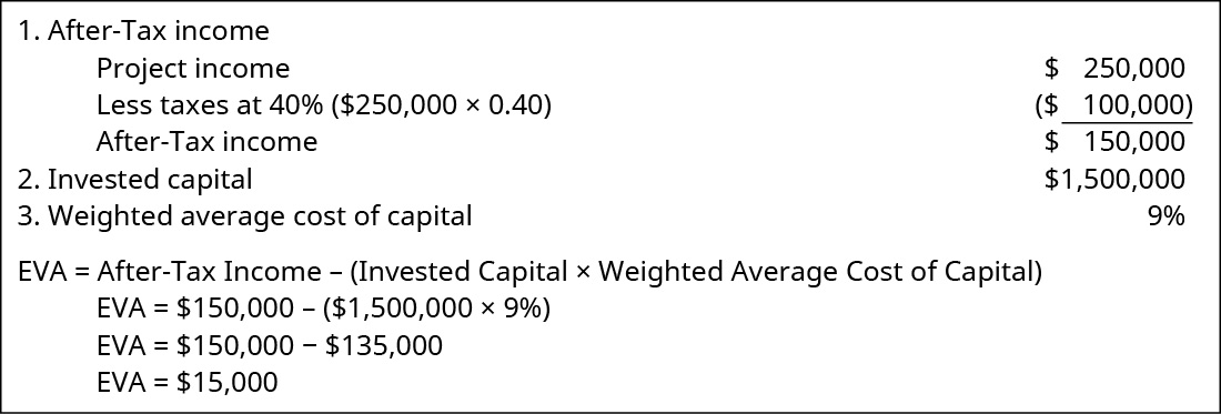 1. After-tax income: Project income $250,000 less taxes at 40 percent ($250,000 times 0.40) of 100,000 equals $150,000. 2. Invested capital $1,500,000. 3. Weighted average cost of capital 9%. EVA equals After-tax Income minus (Invested Capital times Weighted Average Cost of Capital). EVA equals $150,000 minus (1,500,000 times 9 percent). EVA equals $150,000 minus 135,000. EVA equals $15,000.