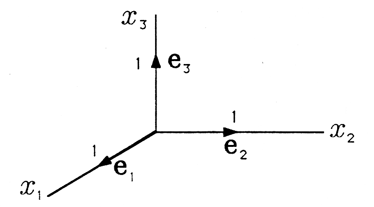 Figure 2 is a three-dimensional graph describing the coordinate vectors. The axis pointing out towards the screen is labeled x_1, the axis pointing to the right is labeled x_2 and the axis pointing up is labeled x_3. There are three vectors in the diagram, and each follow an axis, are labeled with an e and the corresponding subscript of the axis on which they are drawn, and are of length 1.
