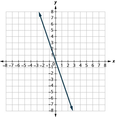 This figure shows the graph of a straight line on the x y-coordinate plane. The x-axis runs from negative 6 to 6. The y-axis runs from negative 6 to 6. The line goes through the points (0, 0) and (1, negative 3).