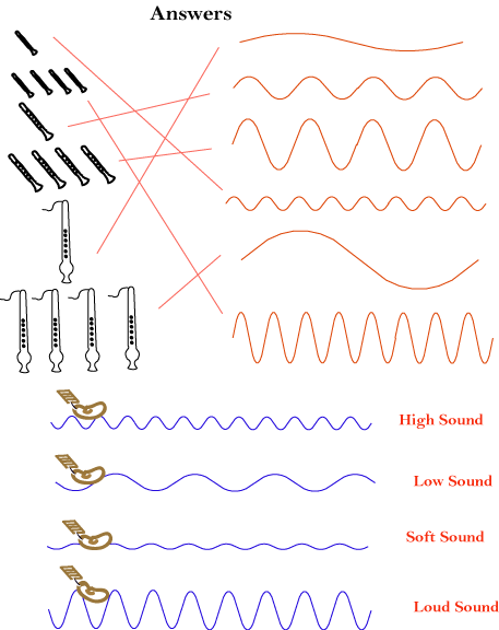 Sound And Music Activities Sound Physics And Music Openstax Cnx