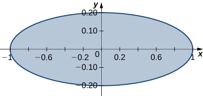 An ellipse with center at the origin, major axis 2, and minor 0.4.