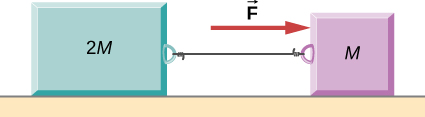 Two blocks, 2 M on the left and M on the right, are connected by a string and are on a horizontal surface. Force F acts on M and points to the right.