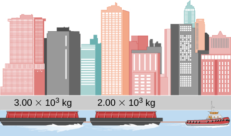 An illustration showing a tug boat pulling two barges. The barge directly attached to the tug boat has mass 2.00 times 10 to the third kilograms. The barge at the end,  behind the first barge, has mass 3.00 times 10 to the third kilograms.
