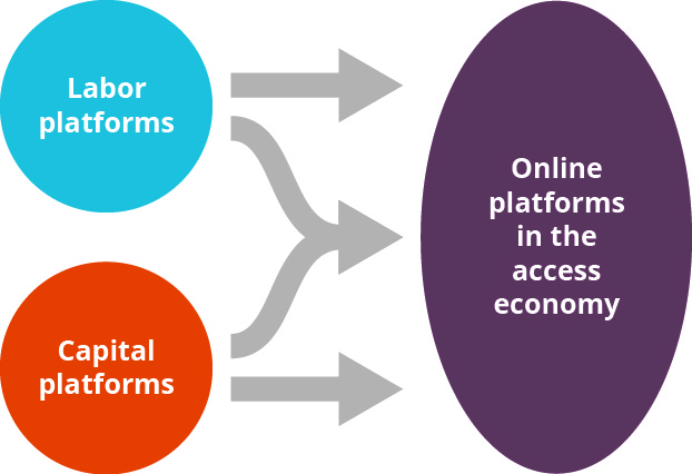"This graphic shows two circles stacked on the left with a plus sign in the middle of them. The top circle says ""labor platforms"" and the bottom circle says ""capital platforms."" Then to the right of that is an arrow pointing toward another circle that says ""online platforms in the access economy."""