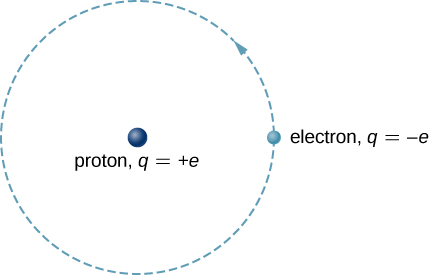 The hydrogen atom diagram wiring diagram for light switch 8 1 the hydrogen atom physics libretexts rh phys libretexts org hydrogen atom energy level diagram nitrogen atom diagram ccuart Images