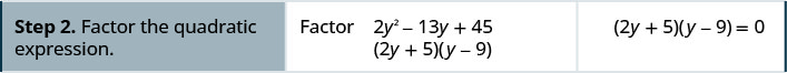 Step 2 is to factor the quadratic expression. So we have 2y plus 5, y minus 9 equals 0.