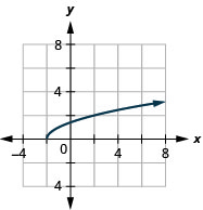 The figure has a square root function graphed on the x y-coordinate plane. The x-axis runs from negative 4 to 8. The y-axis runs from negative 2 to 10. The half-line starts at the point (negative 2, 0) and goes through the points (negative 1, 1) and (2, 2).