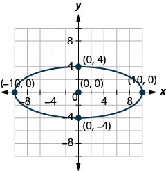 The figure shows an ellipse graphed on the x y coordinate plane. The ellipse has a center at (0, 0), a horizontal major axis, vertices at (plus or minus 10, 0), and co-vertices at (0, plus or minus 4).