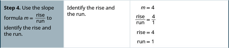 Step 4 is to use the slope formula m equals rise over run to identify the rise and the run. Since m equals 4, rise over run equals 4 over 1. From this we can determine that the rise is 4 and the run is 1.