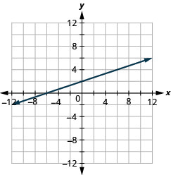 The figure shows a graph of a straight line on the x y-coordinate plane. The x and y-axes run from negative 12 to 12. The straight line goes through the points (negative 9, negative 1), (negative 6, 0), (negative 3, 1), (0, 2), (3, 3), (6, 4), and (9, 5).