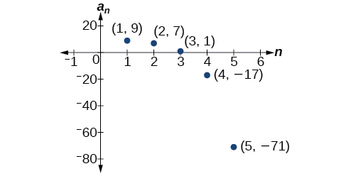 Graph of a scattered plot with labeled points: (1, 9), (2, 7), (3, 1), (4, -17), and (5, -71). The x-axis is labeled n and the y-axis is labeled a_n.