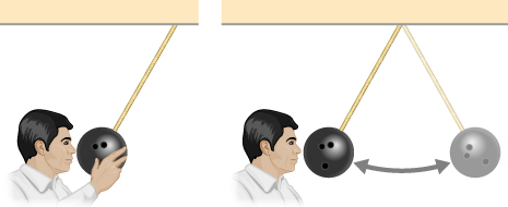 The figure is a drawing of a man pulling a bowling ball that is suspended from the ceiling by a rope away from its equilibrium position and holding it adjacent to his nose. In a second picture, the ball swings directly away from him.