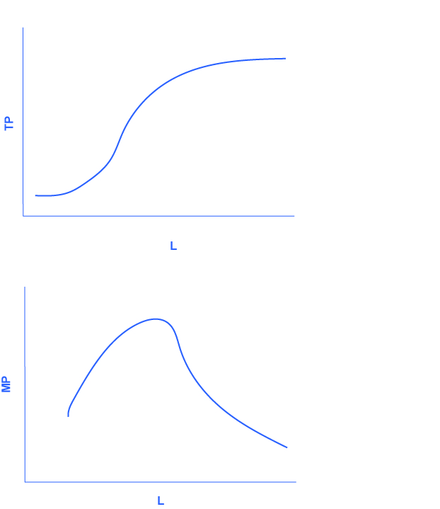 The graph shows the data from figure 3. The x-axis is the change in labor, and is labelled L. The y-axis is the change in total product, and is labelled TP. The curve in the graph starts relatively steeply, and levels off after time. The graph shows the more general cases of total product and marginal product curves. The x-axis is labor, and is labelled L. The y-axis is marginal product, and is labeled MP. The graph initially curves upward, then peaks before continuning in a downward direction until it tails off near the x-axis, showing nearly zero marginal product as labor increases.