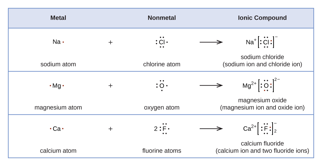 Lewis Symbols And Structures Chemistry Openstax Cnx