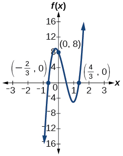 Graph of a positive odd-degree polynomial with zeros at x=--2/3, and 4/3 and y=8.
